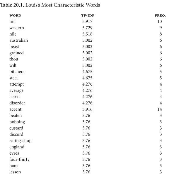 20  Argument, Evidence, and the Limits of Digital Literary Studies